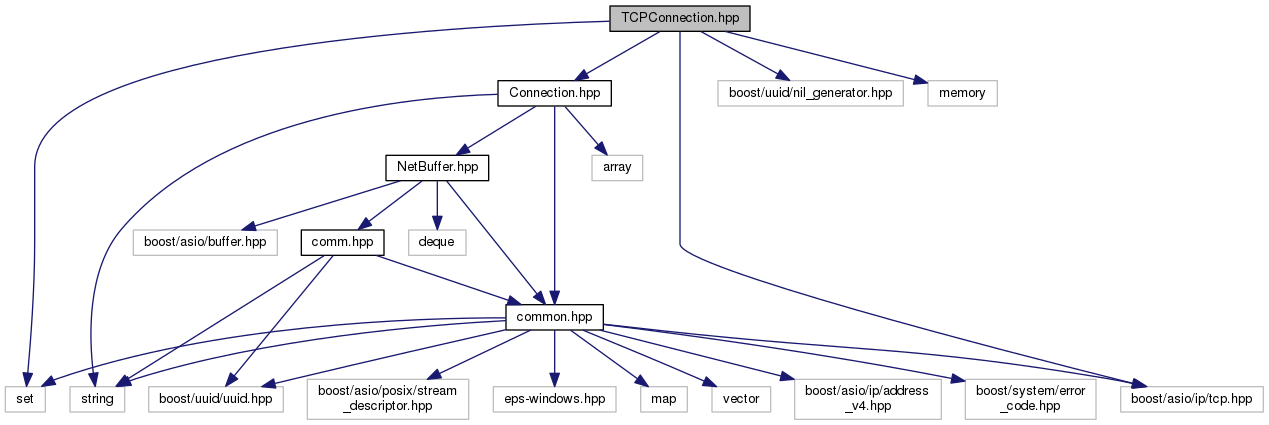 EPS Conduits: TCPConnection hpp File Reference