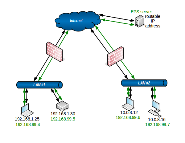 Eps conduits main page networkdiagramwithepsconduitsroutableserverg ccuart Gallery