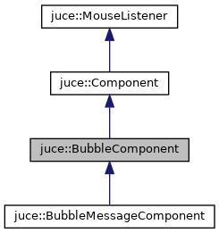 JUCE: juce::BubbleComponent Class Reference