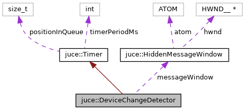 JUCE: juce::DeviceChangeDetector Class Reference