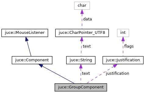 JUCE: juce::GroupComponent Class Reference