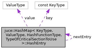 JUCE: juce::HashMap< KeyType, ValueType, HashFunctionType
