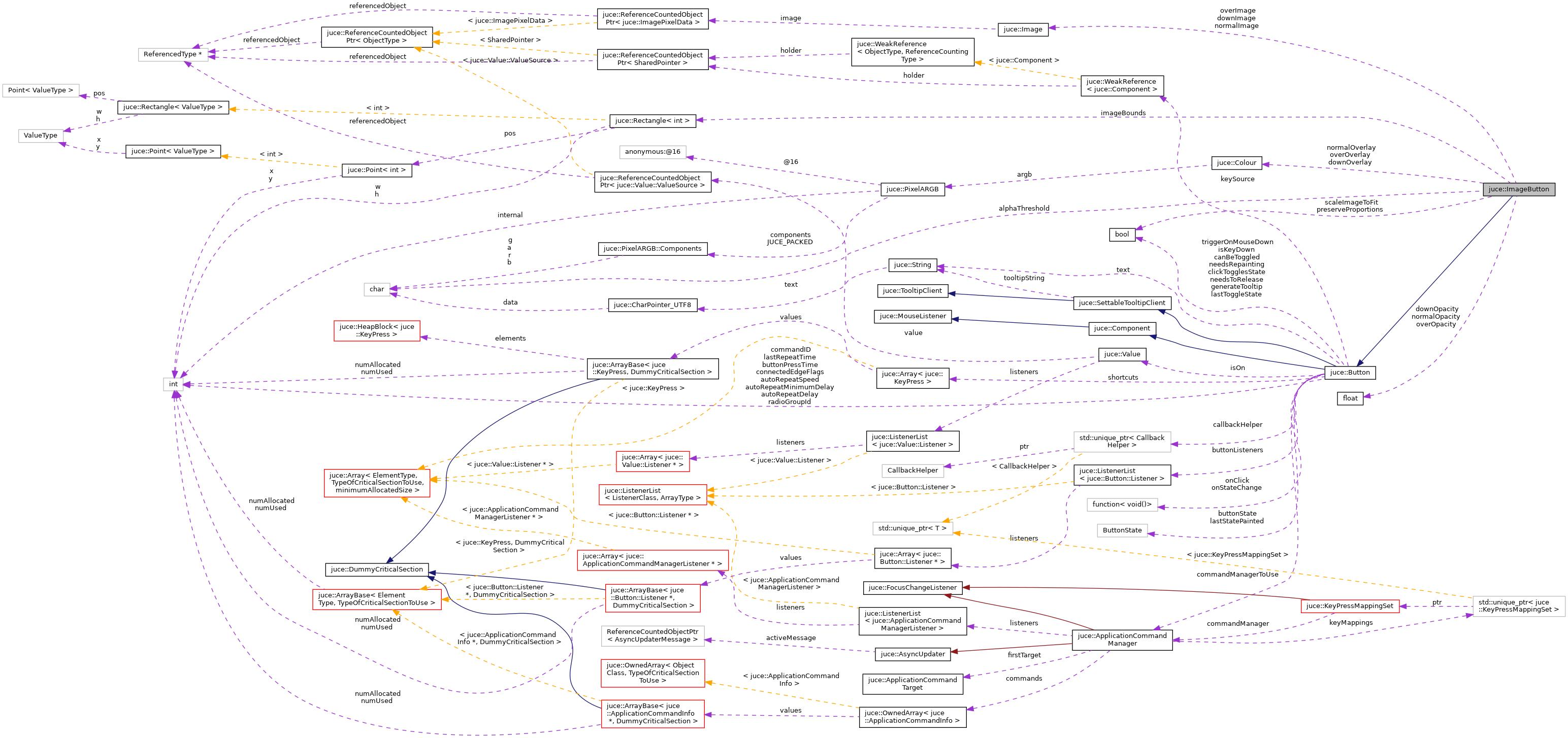JUCE: juce::ImageButton Class Reference