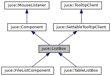 JUCE: juce::ListBox Class Reference