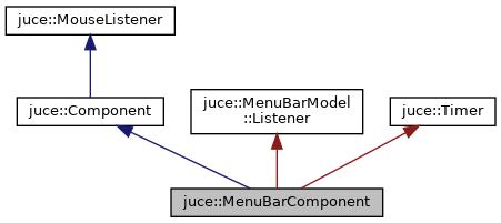 JUCE: juce::MenuBarComponent Class Reference