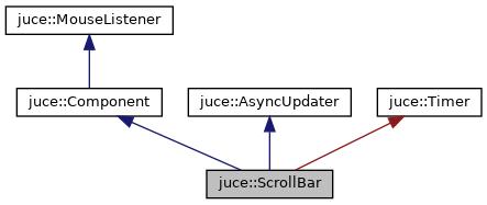 JUCE: juce::ScrollBar Class Reference