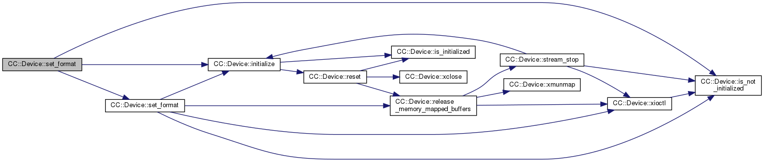 CamCap: CC::Device Class Reference