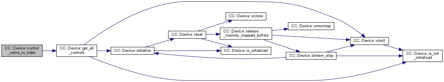 Reset V4l2 Device