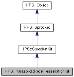 Hoops Visualize HPS: HPS::Parasolid::FacetTessellationKit Class