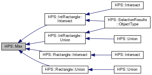Hoops Visualize HPS: HPS Namespace Reference