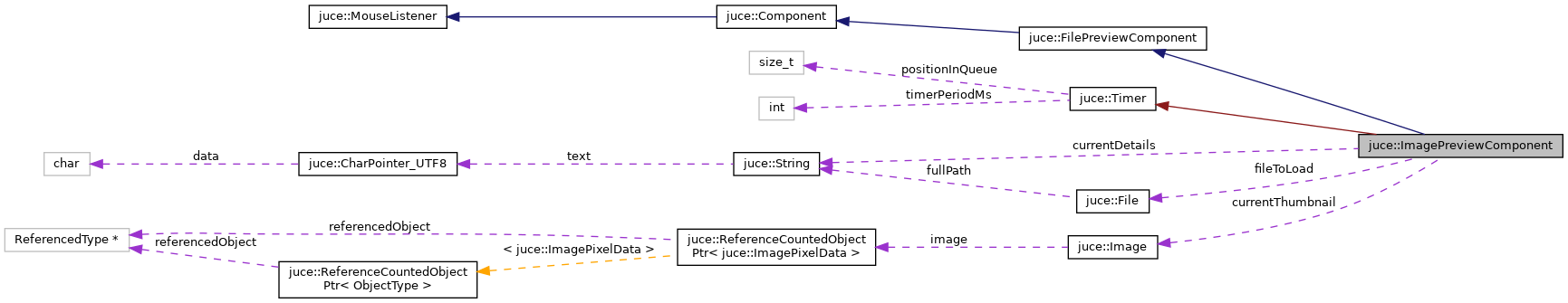 JUCE: juce::ImagePreviewComponent Class Reference
