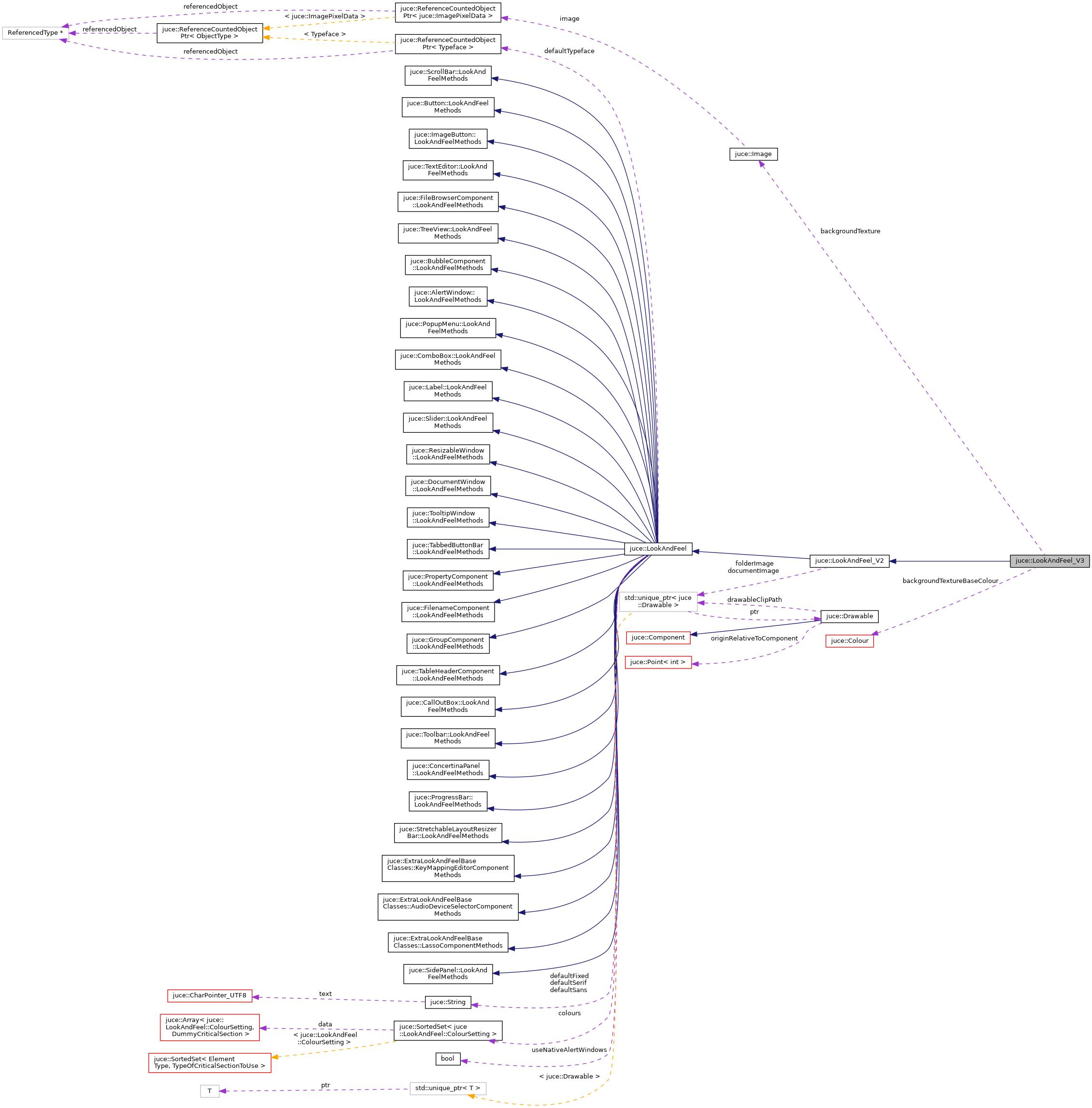 JUCE: juce::LookAndFeel_V3 Class Reference