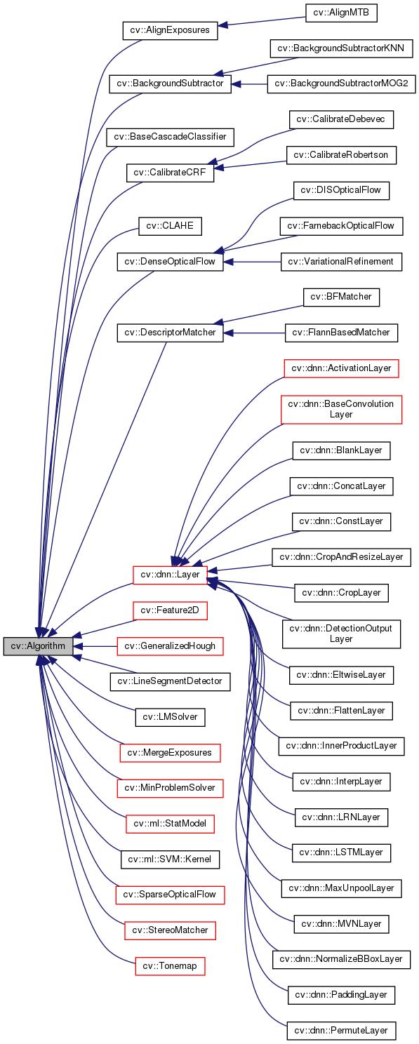 OpenCV: cv::Algorithm Class Reference
