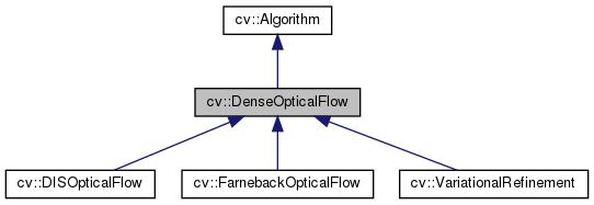 OpenCV: cv::DenseOpticalFlow Class Reference