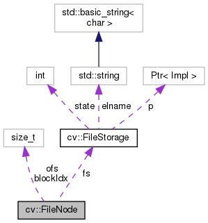 OpenCV: cv::FileNode Class Reference