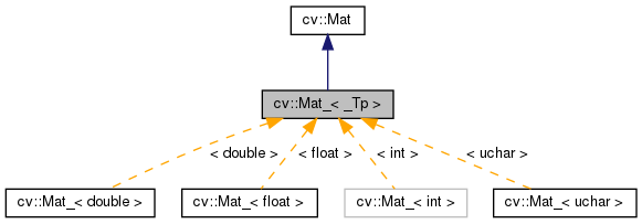 OpenCV: cv::Mat_< _Tp > Class Template Reference