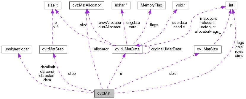 OpenCV: cv::Mat Class Reference