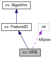 OpenCV: cv::ORB Class Reference