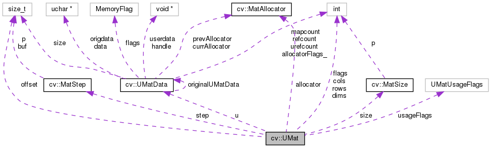 OpenCV: cv::UMat Class Reference