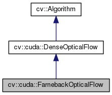 OpenCV: cv::cuda::FarnebackOpticalFlow Class Reference