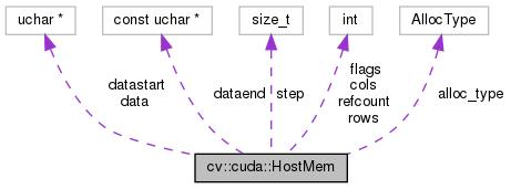 OpenCV: cv::cuda::HostMem Class Reference