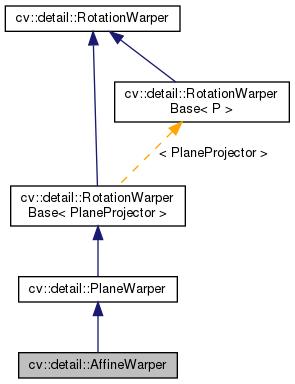 Warp Opencv
