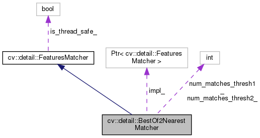 OpenCV: cv::detail::BestOf2NearestMatcher Class Reference