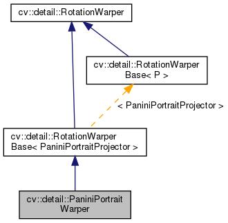 OpenCV: cv::detail::PaniniPortraitWarper Class Reference