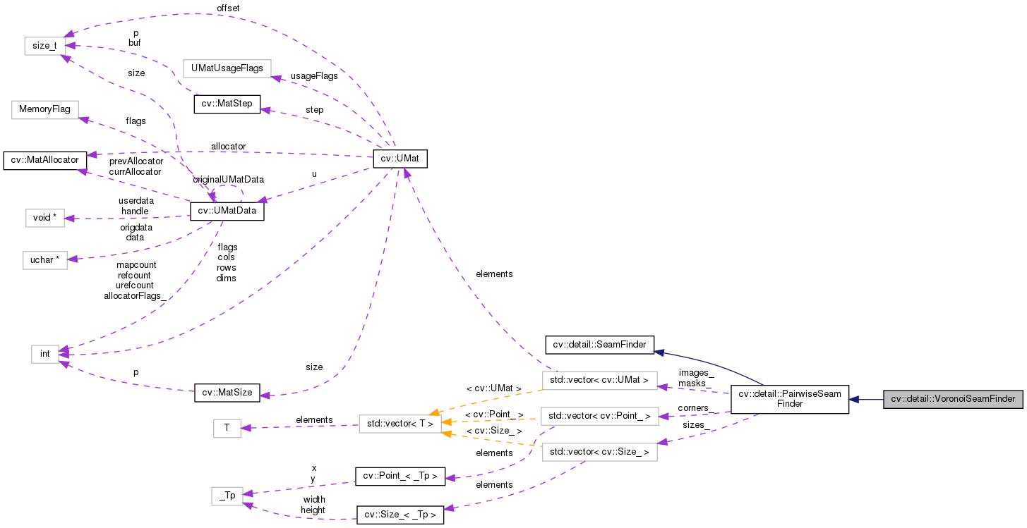 OpenCV: cv::detail::VoronoiSeamFinder Class Reference