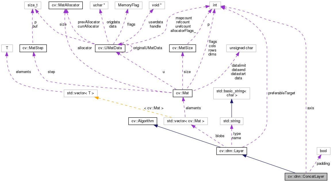 OpenCV: cv::dnn::ConcatLayer Class Reference