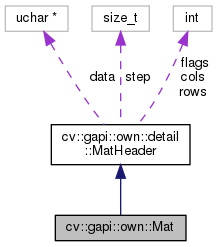 OpenCV: cv::gapi::own::Mat Class Reference