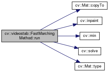 OpenCV: cv::videostab::FastMarchingMethod Class Reference