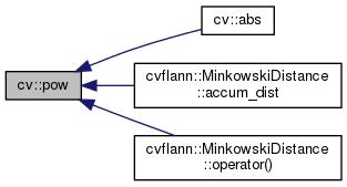 OpenCV: Softfloat support