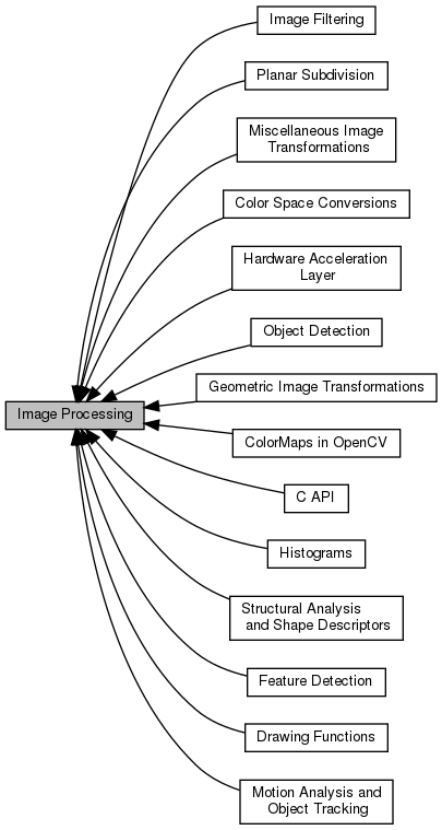 OpenCV: Image Processing