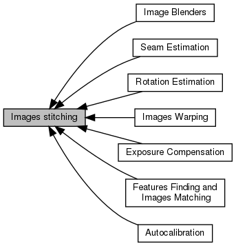 OpenCV: Images stitching
