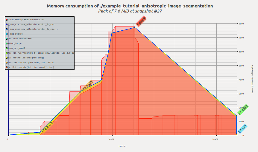 OpenCV: Porting anisotropic image segmentation on G-API