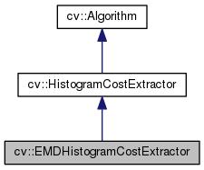 OpenCV: cv::EMDHistogramCostExtractor Class Reference
