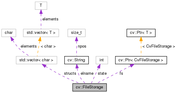 OpenCV: cv::FileStorage Class Reference