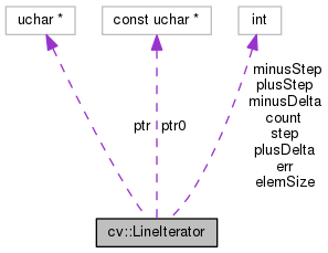 OpenCV: cv::LineIterator Class Reference