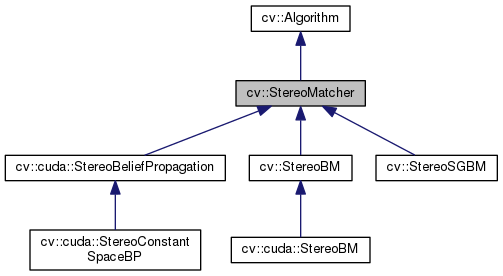 OpenCV: cv::StereoMatcher Class Reference