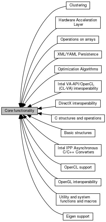OpenCV: Core functionality
