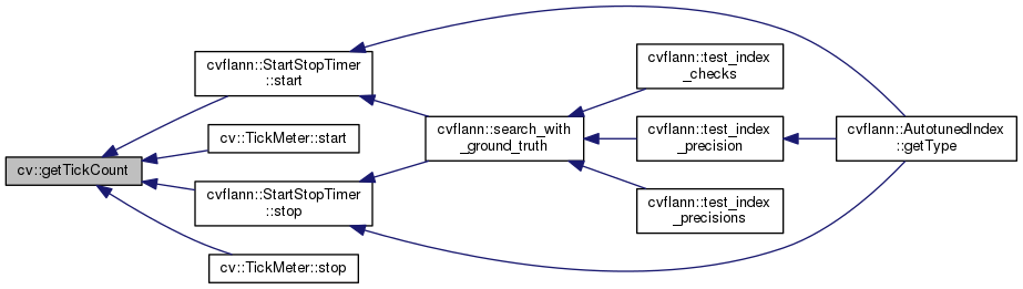 OpenCV: Utility and system functions and macros