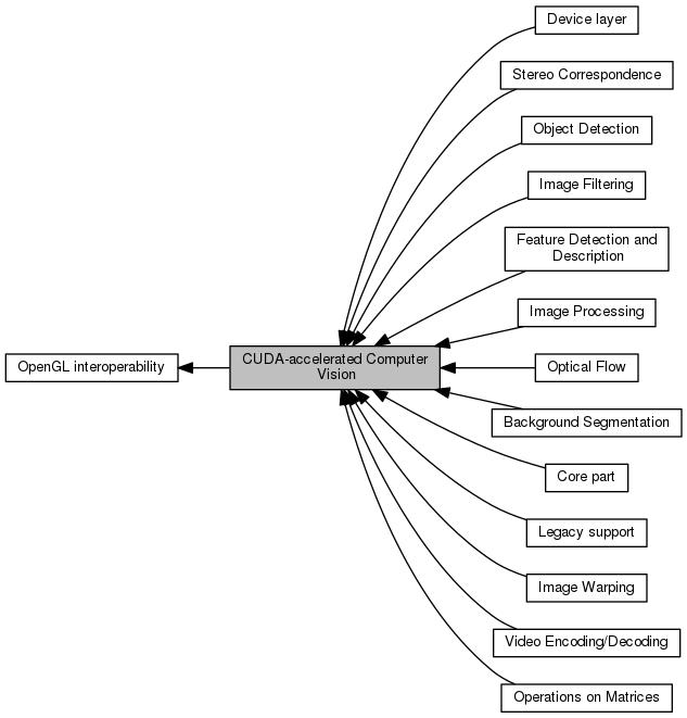 OpenCV: CUDA-accelerated Computer Vision