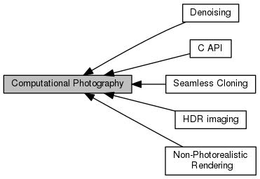 OpenCV: Computational Photography