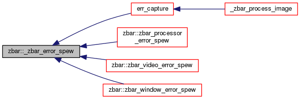 ZBar Bar Code Reader Library: zbar Namespace Reference