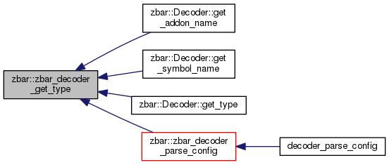 ZBar Bar Code Reader Library: zbar Namespace Reference